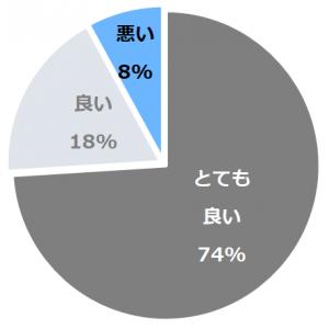 萃sui‐諏訪湖 (すい)口コミ構成比率表(最低最悪を含む)
