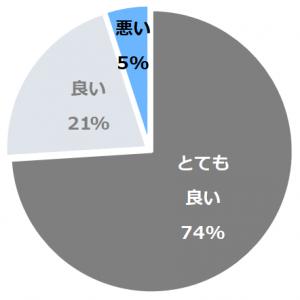 古屋旅館(ふるやりょかん)口コミ構成比率表(最低最悪を含む)