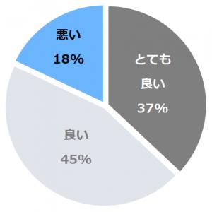 熱海後楽園ホテル(こうらくえん)口コミ構成比率表(最低最悪を含む)