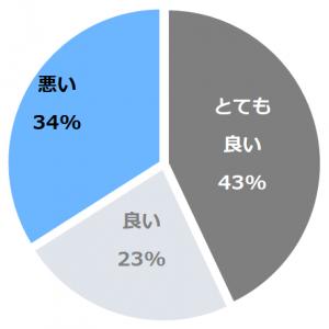 熱海TENSUI(てんすい)口コミ構成比率表(最低最悪を含む)
