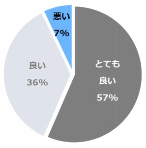 JR九州ホテルブラッサム新宿(ぶらっさむ)口コミ構成比率表(最低最悪を含む)
