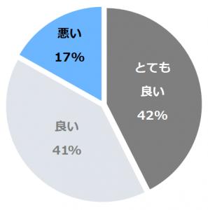 NASPAニューオータニ(なすぱ)口コミ構成比率表(最低最悪を含む)