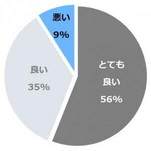 鬼怒川温泉 あさや口コミ構成比率表(最低最悪を含む)