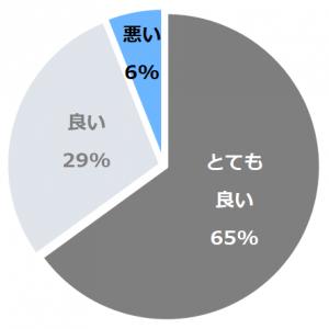 萬象閣 敷島(ばんしょうかくしきしま)口コミ構成比率表(最低最悪を含む)