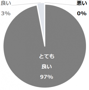 ビーチルーム口コミ構成比率表(最低最悪を含む)