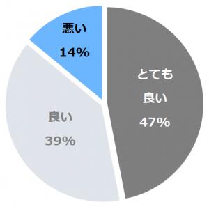 望雲(ぼううん)口コミ構成比率表(最低最悪を含む)