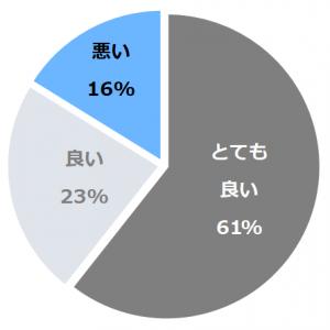 箱根強羅 白檀(びゃくだん)口コミ構成比率表(最低最悪を含む)