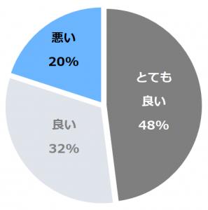 宝荘ホテル 道後御湯(どうごみゆ)口コミ構成比率表(最低最悪を含む)