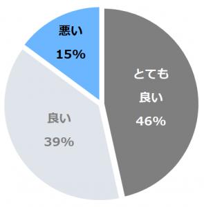 森のゆ 花神楽(はなかぐら)口コミ構成比率表(最低最悪を含む)
