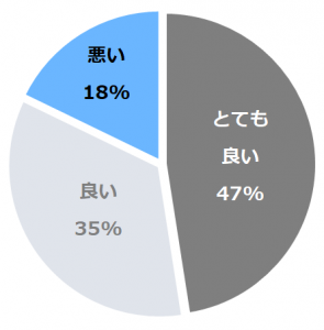 HATAGO井仙(はたごいせん)口コミ構成比率表(最低最悪を含む)