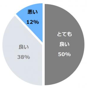 ハイアット リージェンシー 東京(はいあっとりーじぇんしー)口コミ構成比率表(最低最悪を含む)