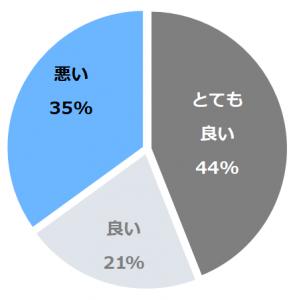 ハイアット リージェンシー 瀬良垣アイランド沖縄口コミ構成比率表(最低最悪を含む)