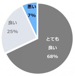 カフーリゾートフチャク コンド・ホテル口コミ構成比率表(最低最悪を含む)