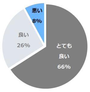 松泉閣花月(しょうせんかくかげつ)口コミ構成比率表(最低最悪を含む)