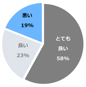 箱根 花紋(かもん)口コミ構成比率表(最低最悪を含む)