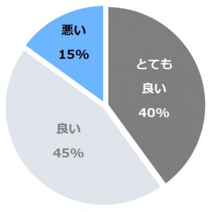 ホテル華翠苑(かすいえん) 口コミ構成比率表(最低最悪を含む)