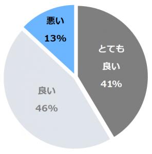 川口屋城崎リバーサイドホテル(かわぐちや)口コミ構成比率表(最低最悪を含む)
