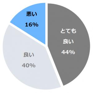 京王プラザホテル(けいおうぷらざ) 口コミ構成比率表(最低最悪を含む)