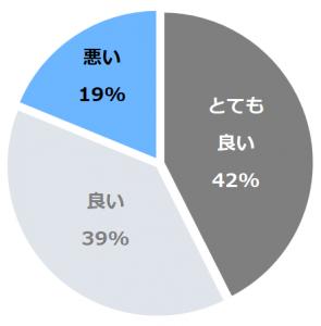 KIKI知床 ナチュラルリゾート(ききしれとこ)口コミ構成比率表(最低最悪を含む)