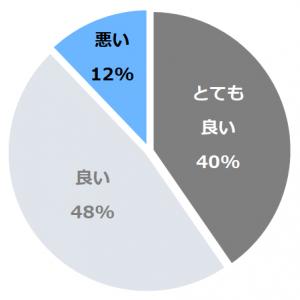鬼怒川温泉ホテル(きぬがわおんせん)口コミ構成比率表(最低最悪を含む)