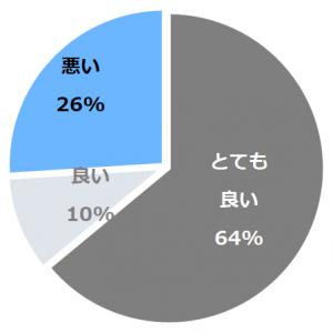 鬼怒川 絆(きずな)口コミ構成比率表(最低最悪を含む)