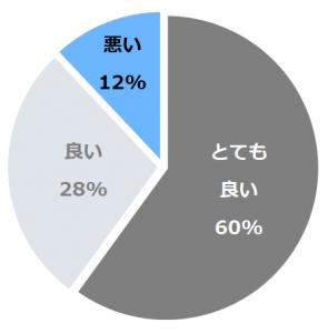 香雲館(こううんかん)口コミ構成比率表(最低最悪を含む)