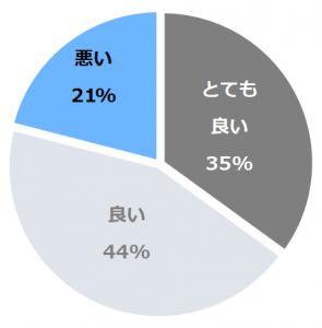 ホテル南風荘(なんぷうそう)口コミ構成比率表(最低最悪を含む)