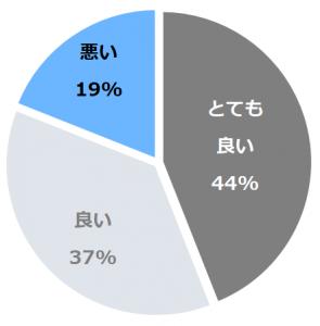 加賀屋グループ 虹と海(にじとうみ)口コミ構成比率表(最低最悪を含む)