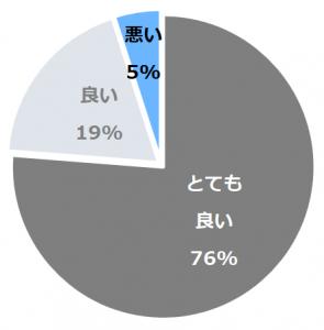 お宿のし湯(のしゆ)口コミ構成比率表(最低最悪を含む)