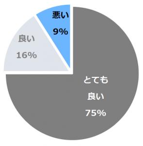 オリエンタルヒルズ沖縄口コミ構成比率表(最低最悪を含む)