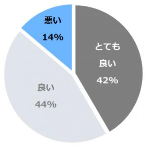 リーガロイヤルホテル東京(りーがろいやる)口コミ構成比率表(最低最悪を含む)
