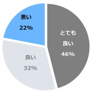 伝承千年の宿 佐勘(さかん)口コミ構成比率表(最低最悪を含む)