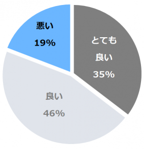 ホテル櫻井(さくらい)口コミ構成比率表(最低最悪を含む)