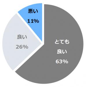 鬼怒川温泉 山楽(さんらく)口コミ構成比率表(最低最悪を含む)