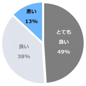 サロマ湖鶴雅リゾート(さろまこつるが)口コミ構成比率表(最低最悪を含む)