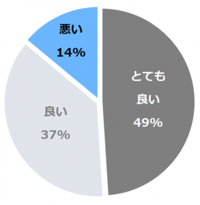 若竹の庄 別邸笹音(べっていささね)口コミ構成比率表(最低最悪を含む)