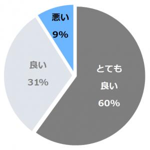 日本青年館ホテル(せいねんかん) 口コミ構成比率表(最低最悪を含む)