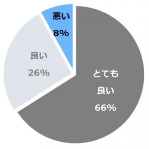 大正屋 椎葉山荘(しいばさんそう)口コミ構成比率表(最低最悪を含む)