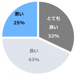SPA TERRACE紫翠(しすい) 口コミ構成比率表(最低最悪を含む)