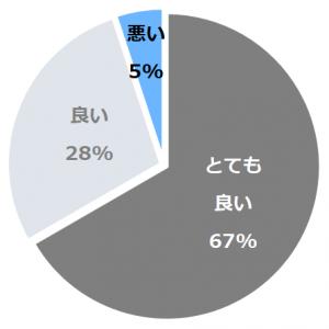 強羅花扇 早雲閣(そううんかく)口コミ構成比率表(最低最悪を含む)