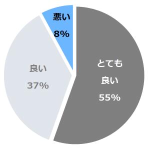 小田急ホテルセンチュリーサザンタワー(さざんたわー)口コミ構成比率表(最低最悪を含む)
