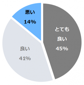 杉乃井ホテル(すぎのい)口コミ構成比率表(最低最悪を含む)