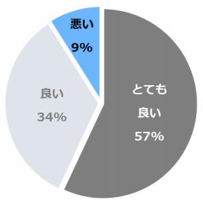 大西屋水翔苑(すいしょうえん)口コミ構成比率表(最低最悪を含む)