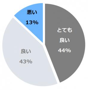 雪国の宿 高半(たかはん)口コミ構成比率表(最低最悪を含む)