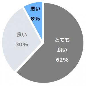 竹取亭円山(たけとりてい)口コミ構成比率表(最低最悪を含む)
