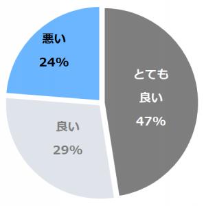 箱根小涌園 天悠(てんゆう)口コミ構成比率表(最低最悪を含む)