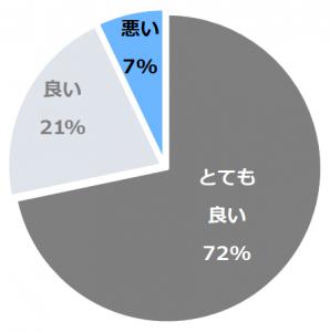 ジ・アッタテラス クラブタワーズ口コミ構成比率表(最低最悪を含む)