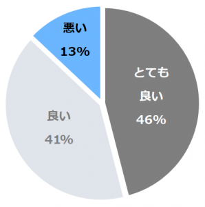 若竹の庄(わかたけのしょう) 口コミ構成比率表(最低最悪を含む)