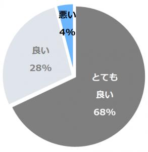 綿の湯 草津ホテル別館(わたのゆ)口コミ構成比率表(最低最悪を含む)