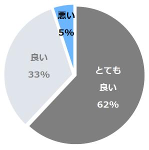 ONSEN RYOKAN 山喜(やまき)口コミ構成比率表(最低最悪を含む)